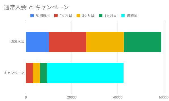 LAVAのキャンペーンがお得なグラフ